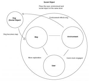 ANT social thing mindmap