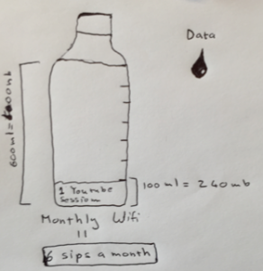 water-applied-to-data